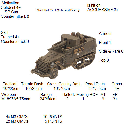 The M3 75mm GMC