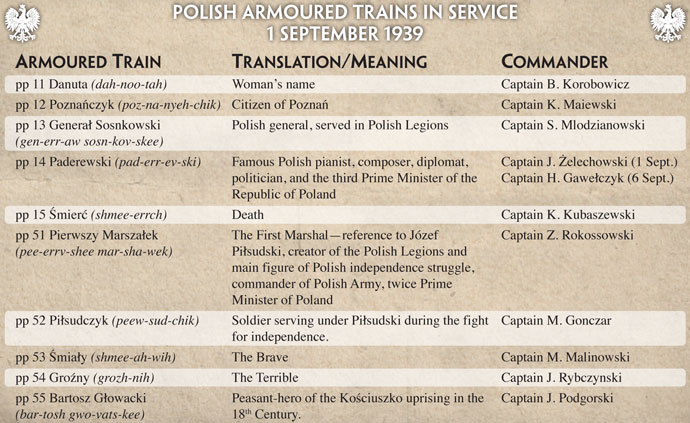 Polish Armoured Trains in Service