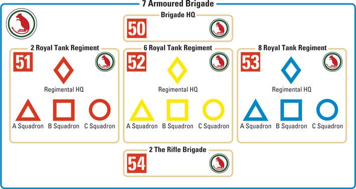7th Armoured Brigade