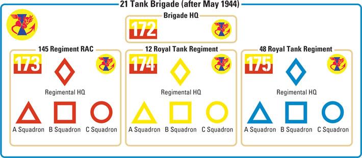 21 Tank Brigade