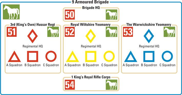 6th Armoured Brigade