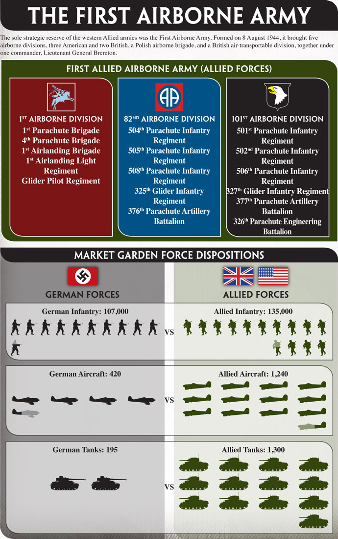 First Allied Airborne Army and Market Garden Force Dispositions