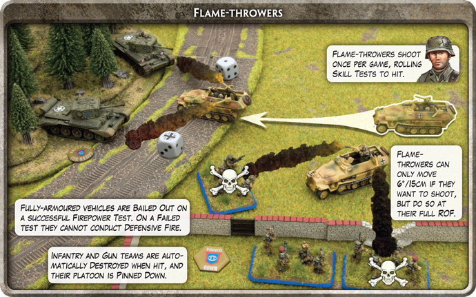 Flames-throwers