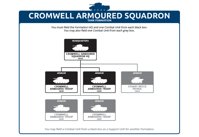 Cromwell Armoured Squadron