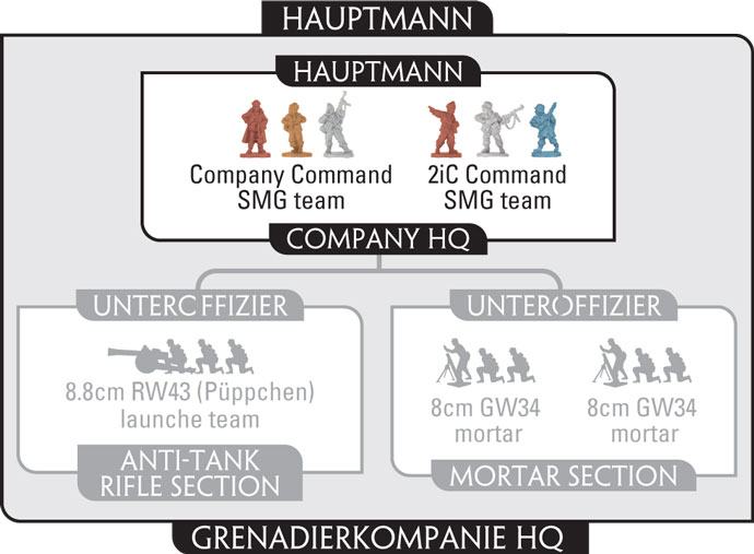 Assembling The Grenadier Company I