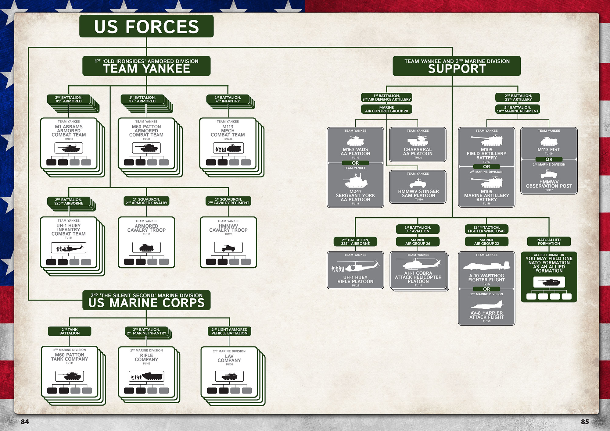 Stripes - US Forces in World War III