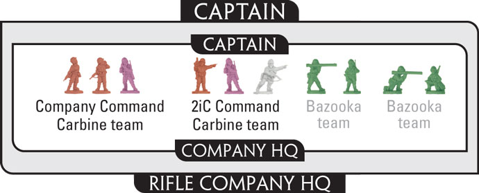 Assembling The Rifle Company