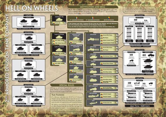 2nd Armored Division Tank Company (USAB02) Army Sheet