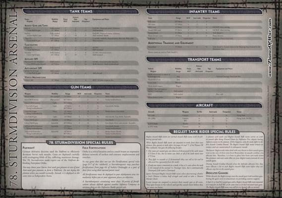 78. Sturmdivision Army Box Arsenal